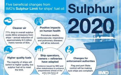 Batas Kandungan Sulfur untuk lingkungan Laut